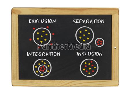 inclusione integrazione esclusione separazione