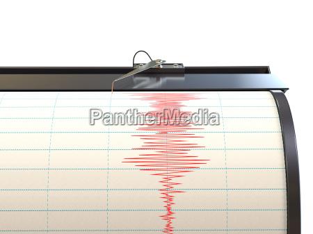 grafico misura terremoto strumento di misura