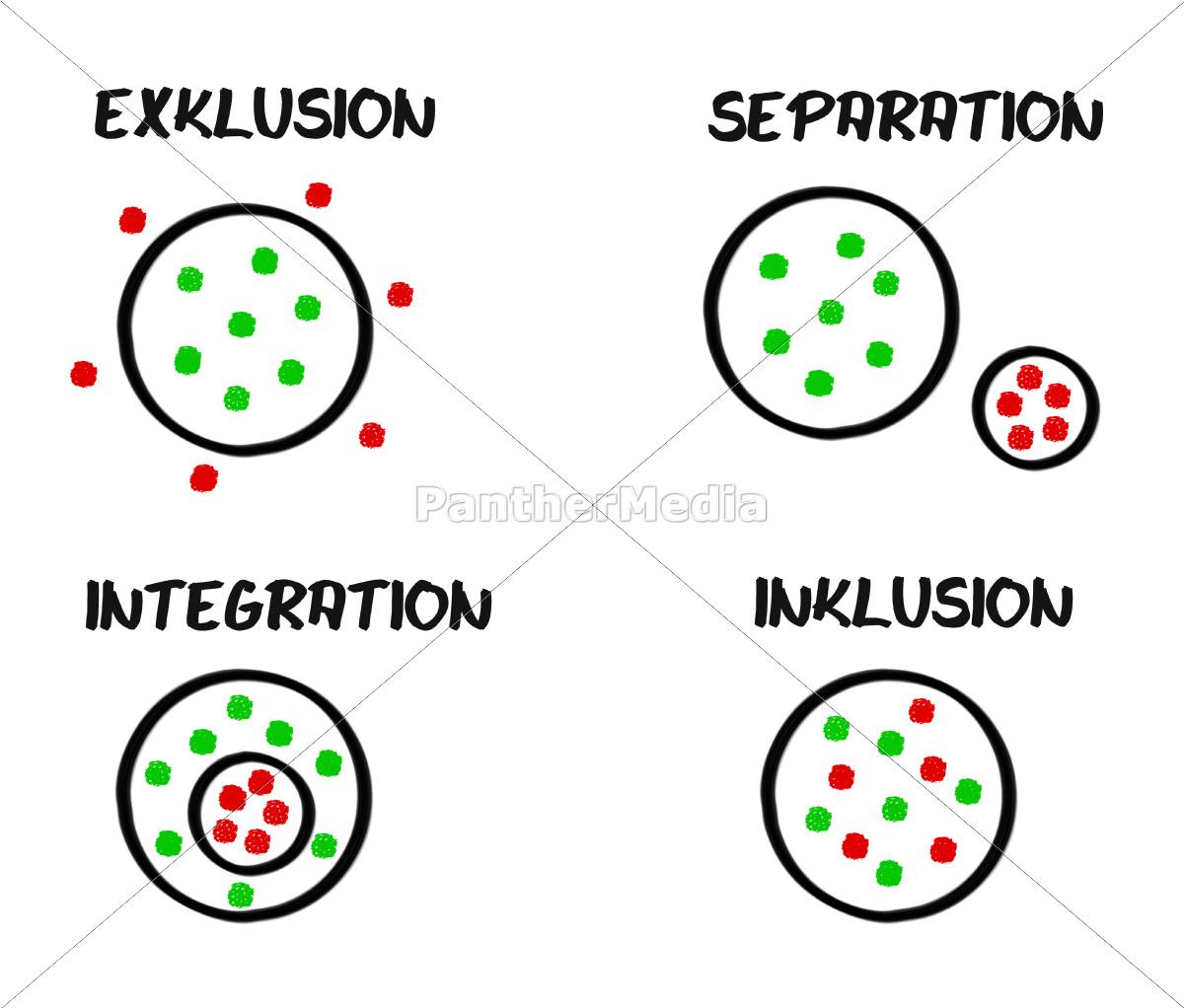 regime, esclusione, integrazione, separazione, inclusione - 9418750