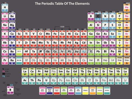 tabella periodica dettagliata degli elementi